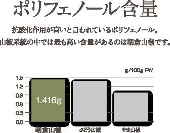 ポリフェノール含量。抗酸化作用が高いと言われているポリフェノール。山椒系統の中では最も高い含量があるのは朝倉山椒です。