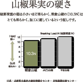 山椒果実の硬さ。破断荷重の値は小さいほど柔らかく、朝倉山椒の[10.3N]はとても柔らかく、加工に適しているという証しです。
